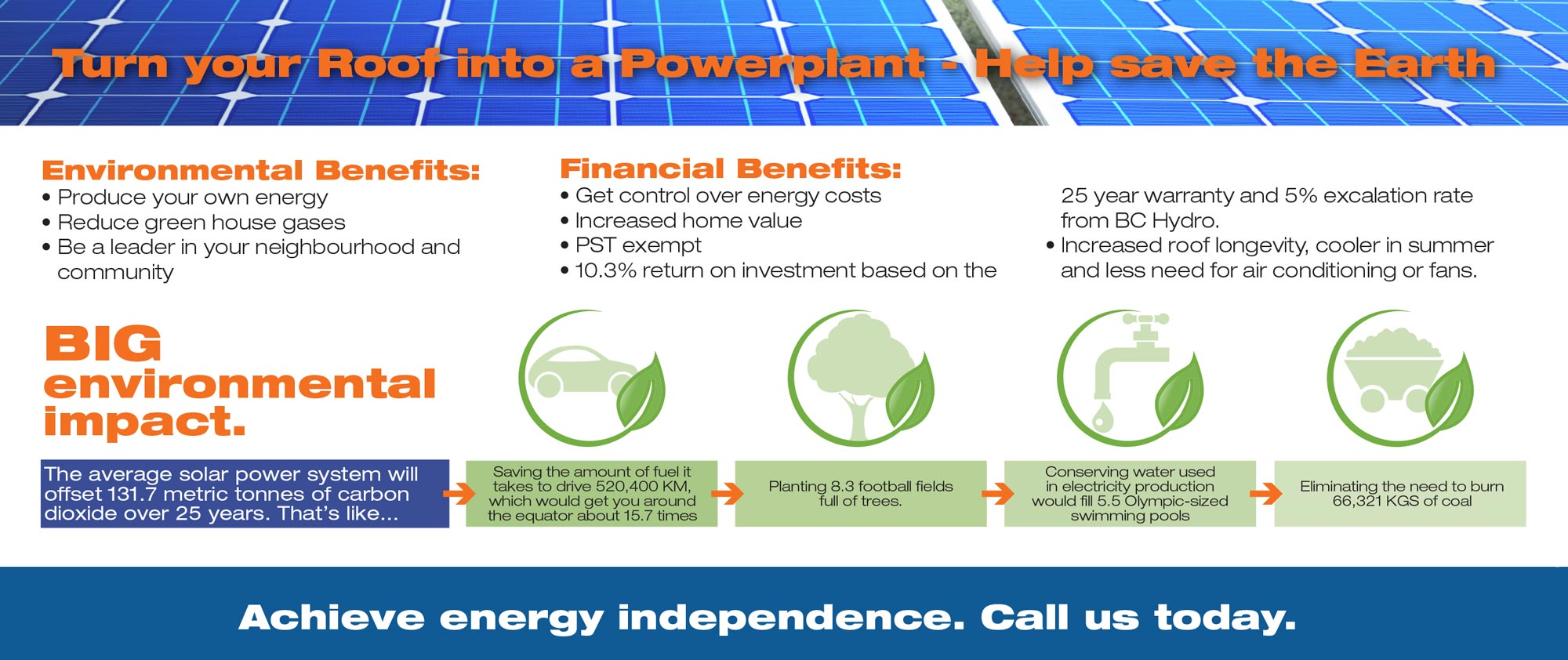 Financial & environmental benefits of a solar power system for your home